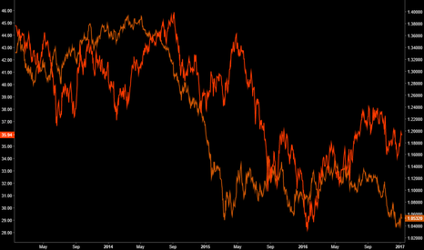 EURUSD: EUR vs EEM Intermarket