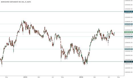 BRK.A: BRK.A trading range