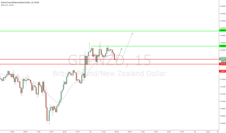 GBPNZD: GBP/NZD - Short term possible bullish preassure