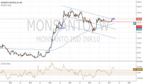 MONSANTO: Bullish Pole and Flag weekly BO - Monsanto