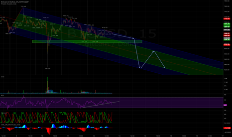 BTCUSD: BTCUSD - Bitstamp #Hastag #TradersLife #20thInARow
