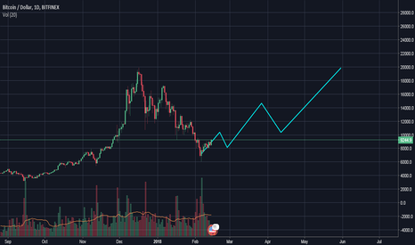 BTCUSD: 20k BTC by the end of May