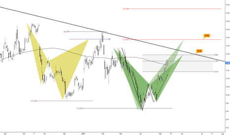 AMD: (Daily) Bearish at structure descending trend-line?