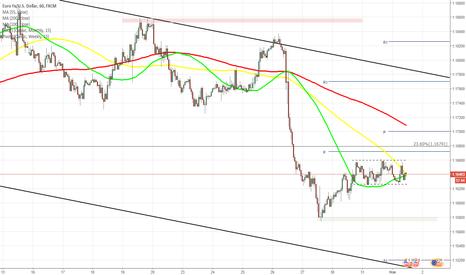 EURUSD: EUR/USD в диапазоне 1.1625—1.1658 перед заседанием ФРС США