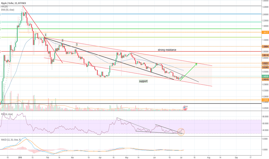 XRPUSD: Ripple on the way to the upper limit