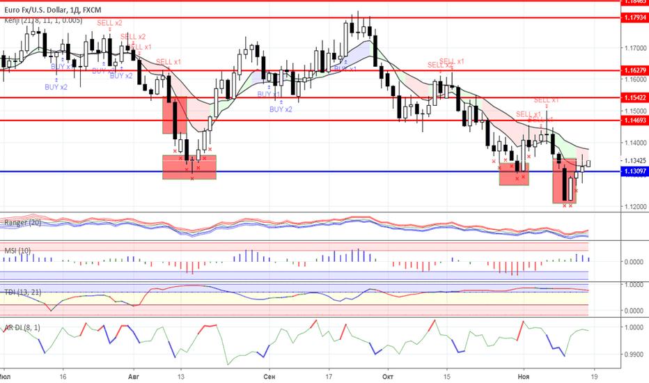EURUSD: Диапазонная торговля: валютный рынок на 16.11.2018 года