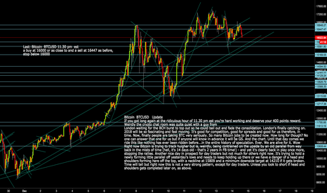 BTCUSD: Bitcoin BTCUSD Watch out for potential Head and Shoulders here