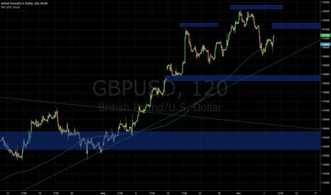 GBPUSD: GBPUSD H&S Pattern