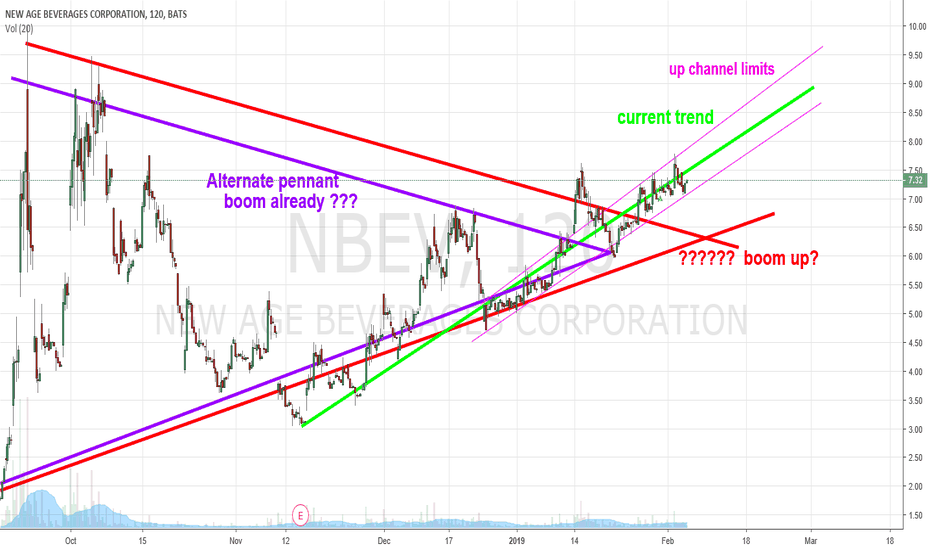 NBEV: add up channel to chart