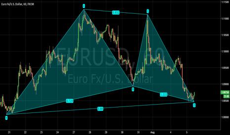 EURUSD: eurusd 1h