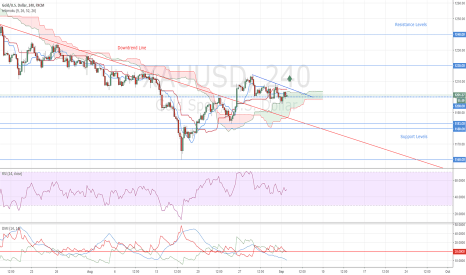 XAUUSD: Gold Buy Opportunity