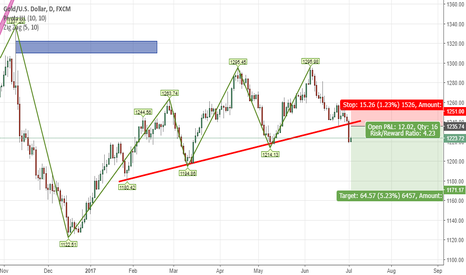 XAUUSD: XAUUSD SHORT TRADE FOR ABOUT 650 PIPS