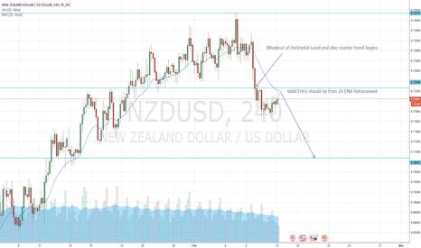 NZDUSD: NZD USD BEARISH CONTINUES