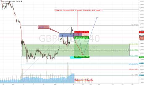 GBPUSD: GBP USD STILL FALLING ,WAITING  THE SUPPORT AREA