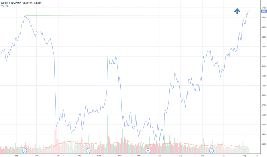 MRK: MRK breaks out to new 52-week highs quietly