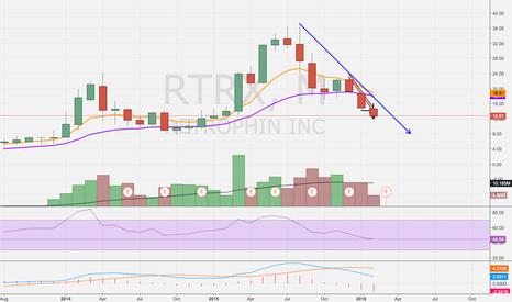 RTRX: Short Set Up