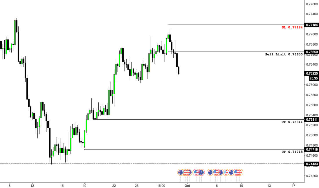 AUDUSD - Short (Rejection at Resistance)