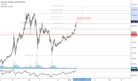 BTCUSD: BTC is likely bottomed..
