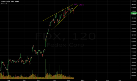 FDX: FDX ascending wedge