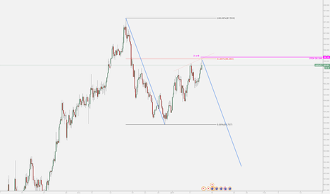 AUDJPY: AUDJPY Wolfe wave correction
