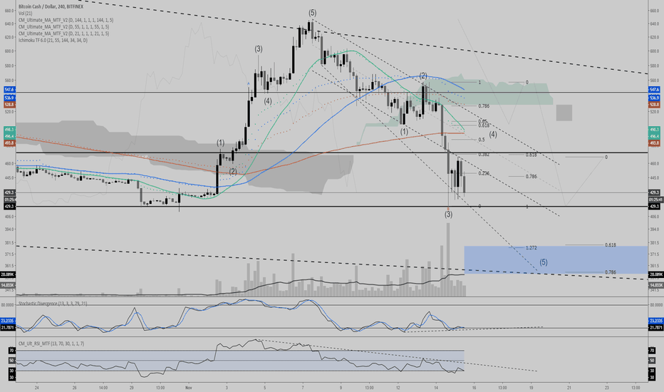 BCHUSD: BCH/USD 4h - Little spike before the Blood Fork