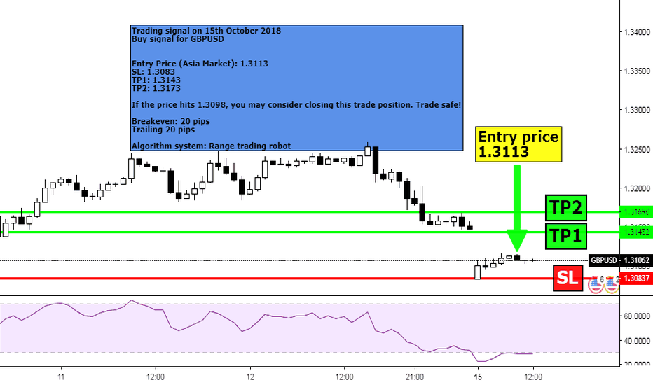 GBPUSD: Support & Resistance Trading in GBPUSD Buy Today
