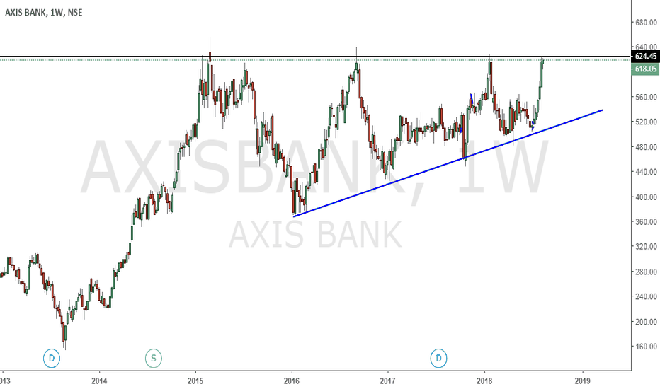 AXISBANK: CAN YOU SEE THE BIGGER PICTURE ?