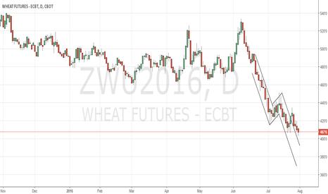 ZWU2016: CBoT Wheat back to neutral mode