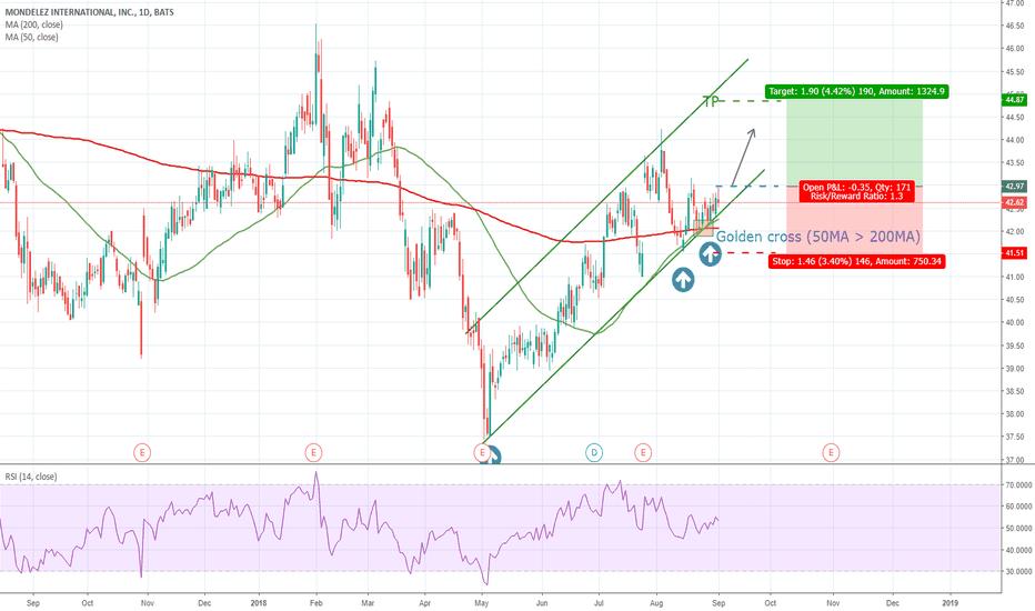 MDLZ:  Buy opportunity: Mondelez golden cross and trend line support