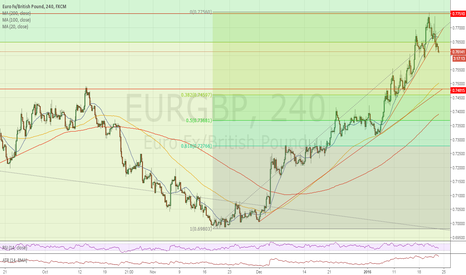 EURGBP: Short below .7650