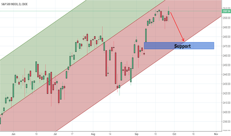 SPX: S&P 500 - Gap fill move lower in October