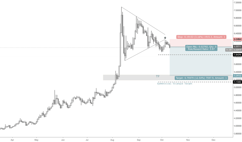 USDTRY: USDTRY Symmetrical Triangle