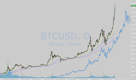 BTCUSD: BTC compare with Gold between 2002 and 2012