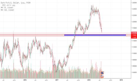 EURUSD: اليورو وقرب انتهاء الهبوط