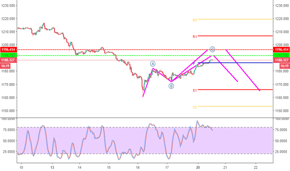 XAUUSD: Gold Did Last week Retrace and will Continue the Drop Short