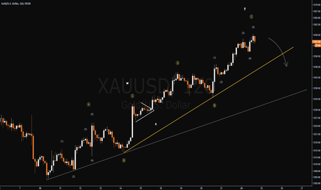 XAUUSD: Gold - End of Rising Market