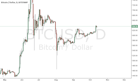BTCUSD: Buyers took control of the trend