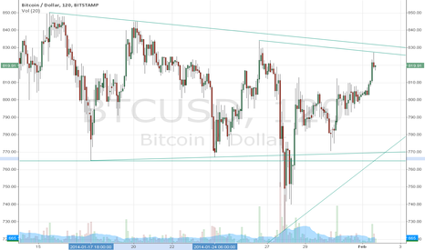 BTCUSD: Slowly closing channel