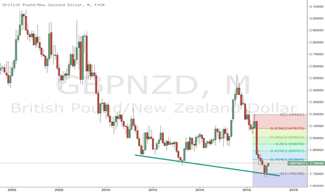 GBPNZD: GBPNZD - short term correction