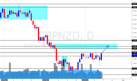 GBPNZD: GBP/NZD Daily Update (14 July 2017) *On track to 1.8