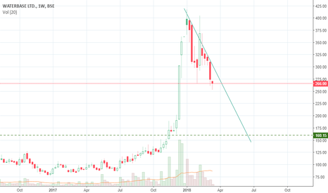 WATERBASE: WaterBase - Bearish