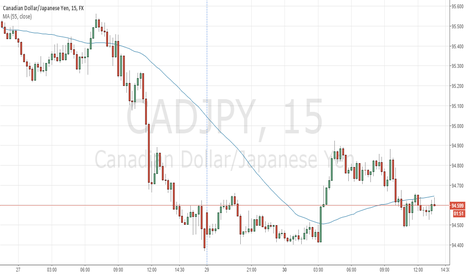 CADJPY: CADJPY should move upward today