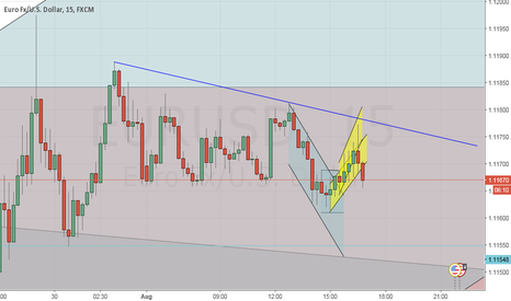 EURUSD: Alright, lets try short since you are not going up- Eurusd.