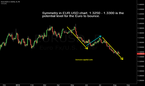 EURUSD: Symmetry in EUR/USD chart