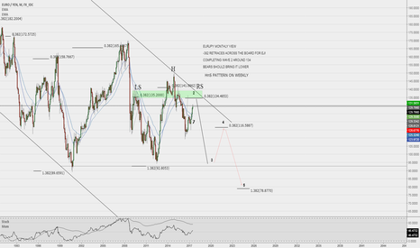 EURJPY: EURJPY SHORT ANALYSIS *MONTHLY VIEW*