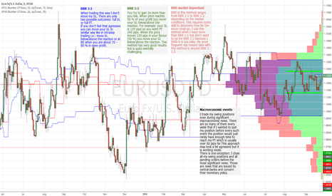 EURUSD: Basic rules for trading my Swing levels