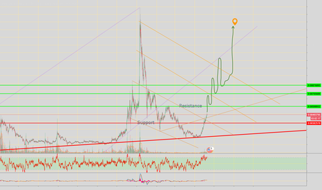 BCNUSD: Bytecoin / US Dollar | Would love to see what happens .