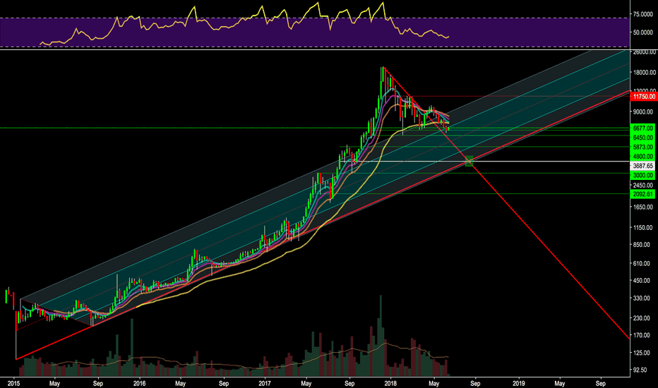 BTCUSD: 3800 september bottom