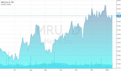 MRU: Metro Inc. stock price