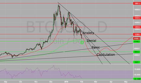 BTCUSD: Bitcoin doing the bubble pattern?